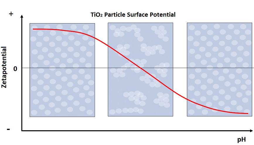 Research on TiO2-pigment posttreatment and it´s influence on Electrostatic Stability of technical dispersion