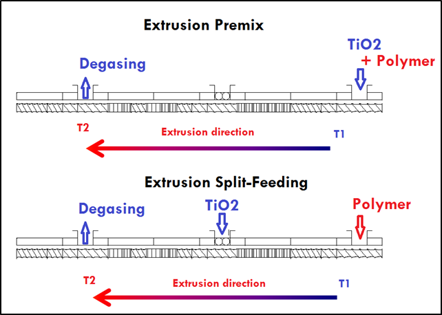 Extrusion process using TINOX® R-2280 TiO2-plastic grade